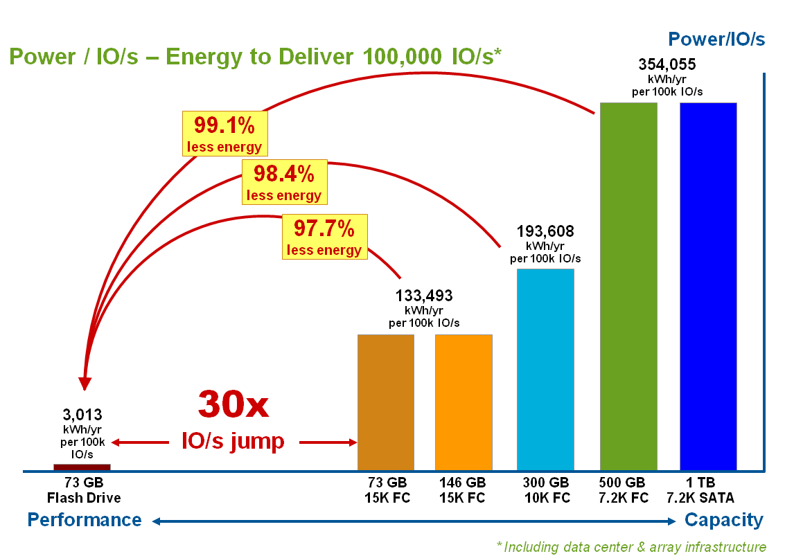 Power per IOPS