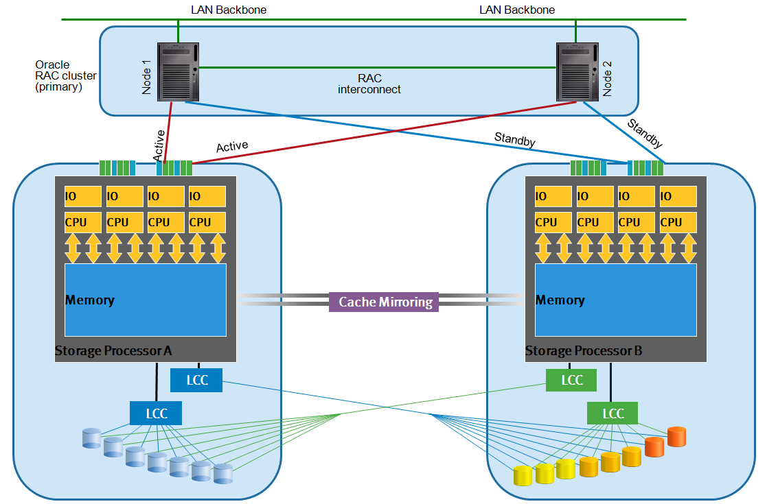 Stretched Storage Processors