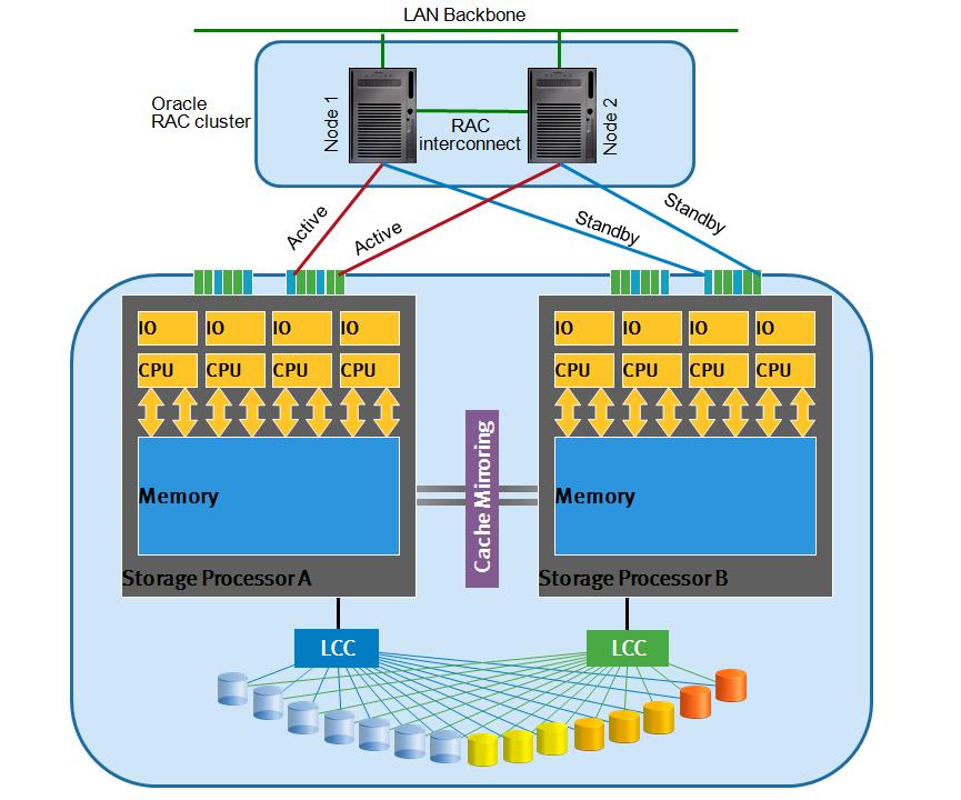 Midrange Storage Architecture