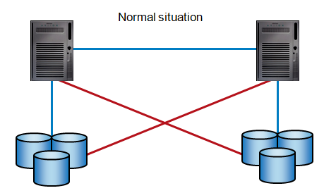 Stretched Cluster with Mirroring