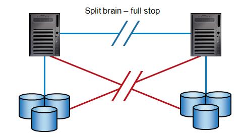 Split Brain - Full Stop