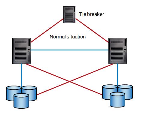 Cluster with tie breaker