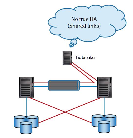 Wrong - Sharing communications links