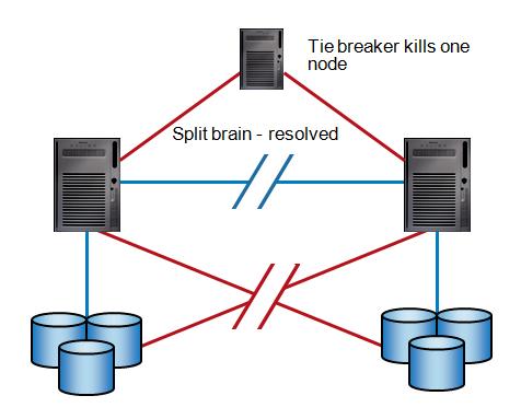 Tie Breaker solving split brain