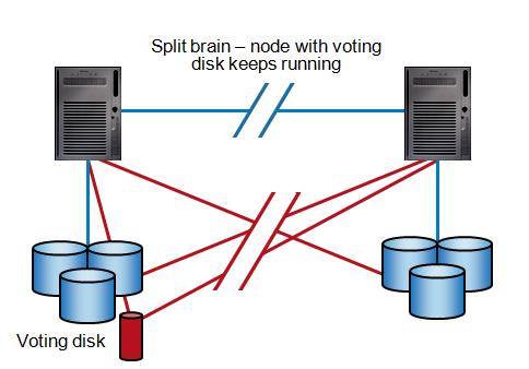 Voting Disk solving split brain