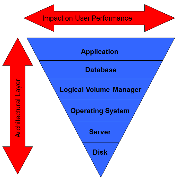 Performance Layers Classic