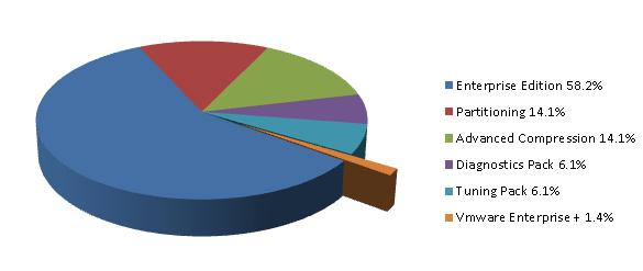 relative cost chart