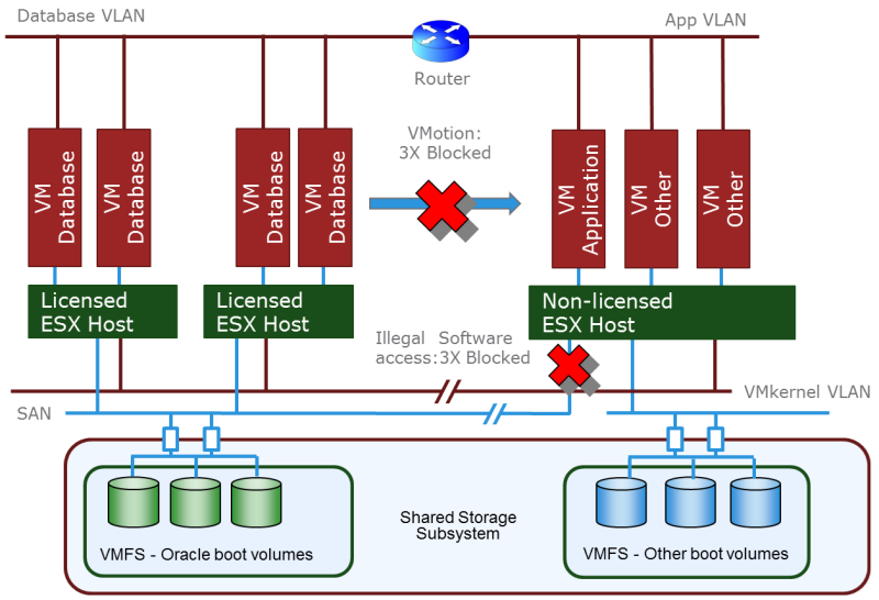 oracle-vmotion-architecture